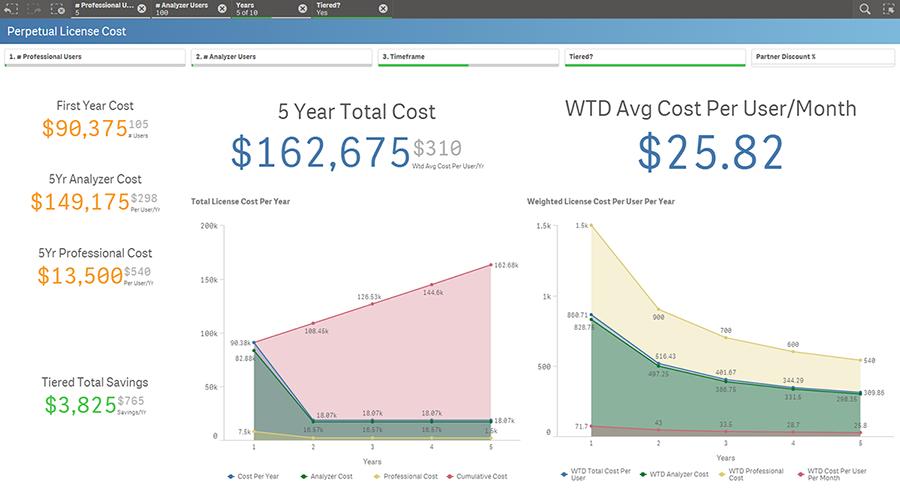 Making Sense of Qliks new pricing strategy | TechBuilders